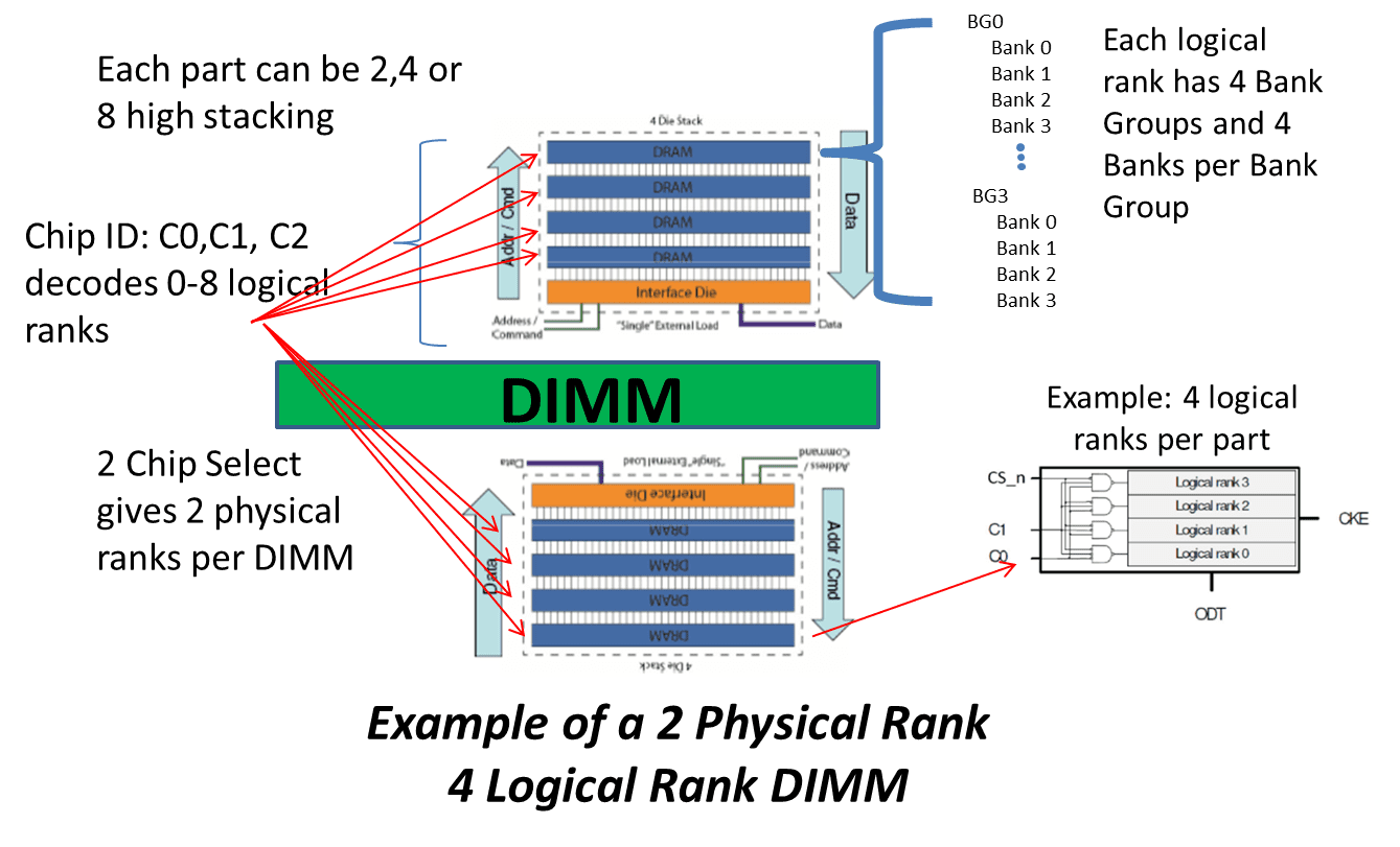3DS DDR4 Physical Layout | FuturePlus Systems