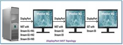 DisplayPort MST Configuration, DisplayPort, VESA, HBR3, Single Stream, SST, FuturePlus Systems, Protocol Analyzer
