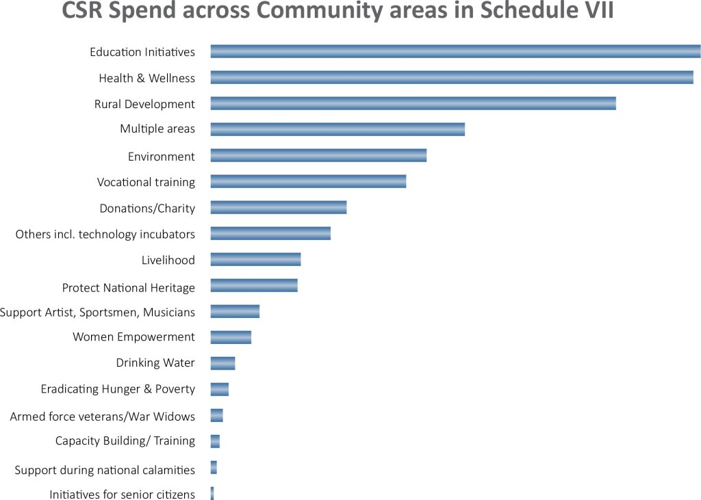CSR Spend across community areas in Schedule VII