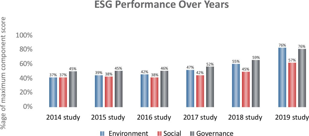 ESG performance over years