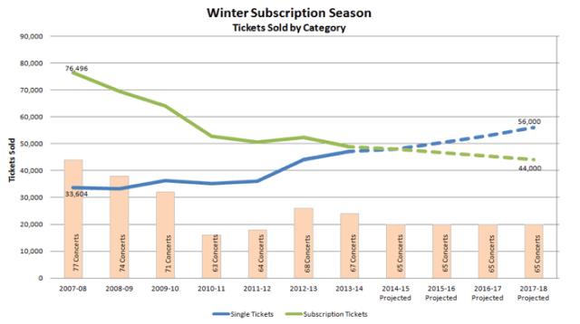 Figure 2: Winter Subscription Season
