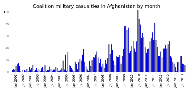 nato 2014 timeline casualties