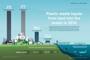 Megatons of plastic waste are entering the oceans each year