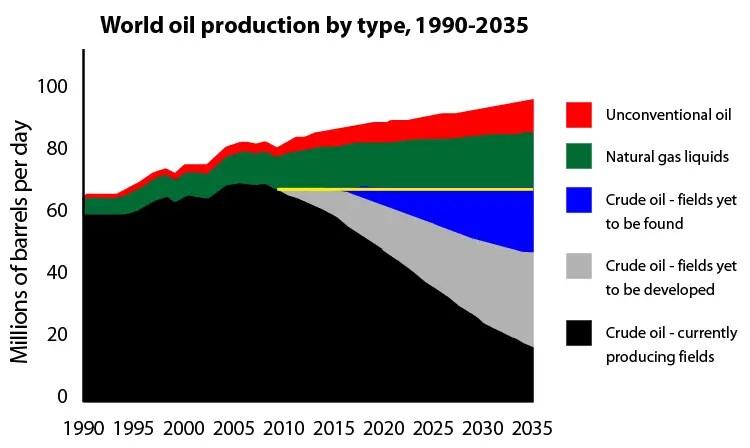 peak oil timeline