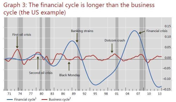 Finanzyklus versus Geschäftszyklus.