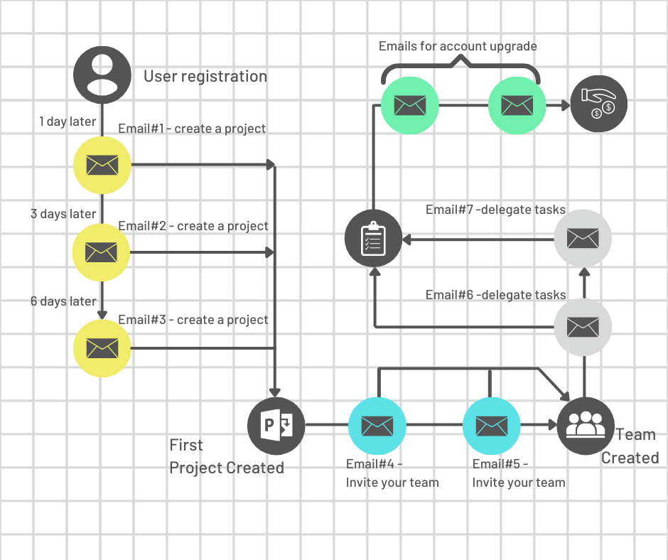 onboarding email workflow with multiple steps