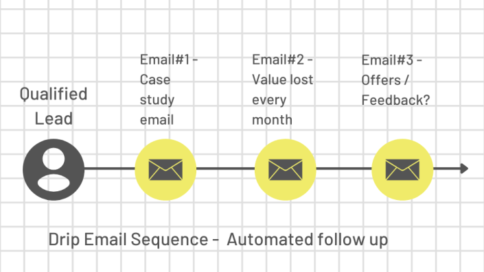 automate follow up emails for solar sales