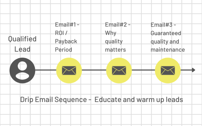 drip email sequence to educate your solar leads
