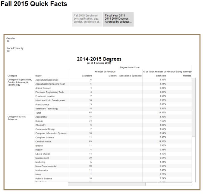 2014-2015 degrees