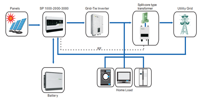 Growatt SP-CT Wireless Current Sensor System Application Diagram