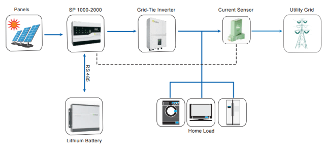 Growatt SP1000 OnGrid- Residential Storage System - System Application Diagram