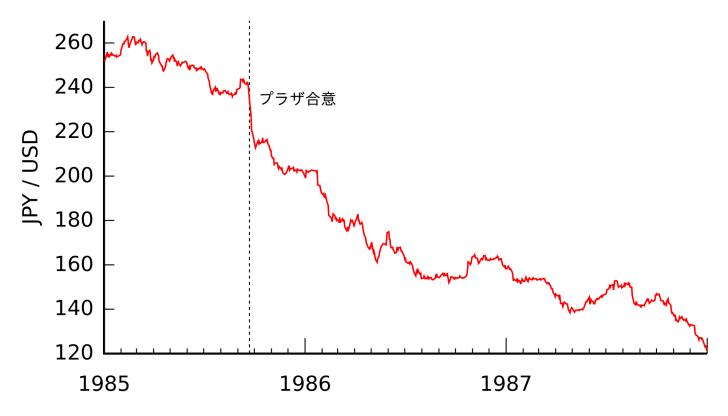 プラザ合意が為替に与えた影響