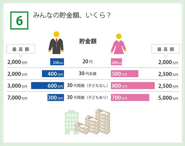 年齢別平均貯金額
