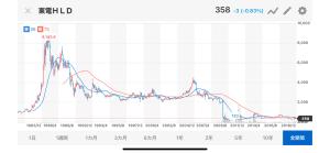 東電株いつ上がんだよクソがマジでクソ