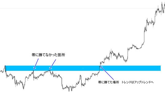 FX水平線と帯
