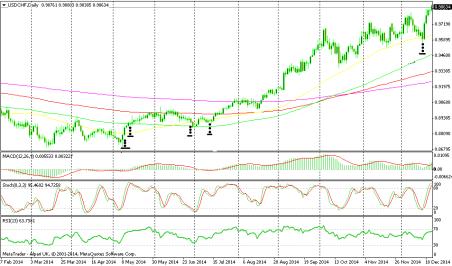 sinyal perdagangan forex hari berdagang hanya dengan strategi rata-rata bergerak