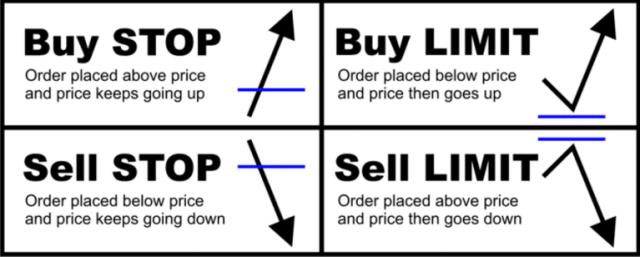 Start Trading Forex