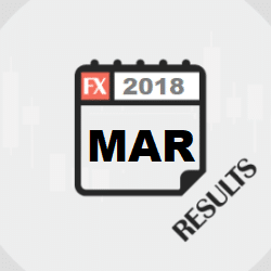 March Forex Signals and Cryptocurrency Signals 2018