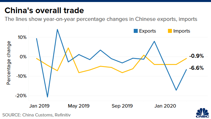 China's exports, imports fell in March