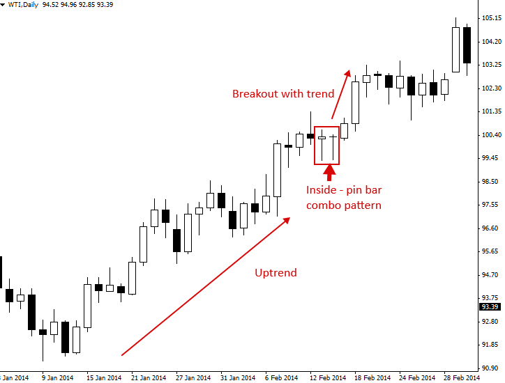 How to Trade the Pin Bar + Inside Bar combo pattern