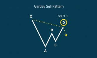 The Bearish Gartley Pattern