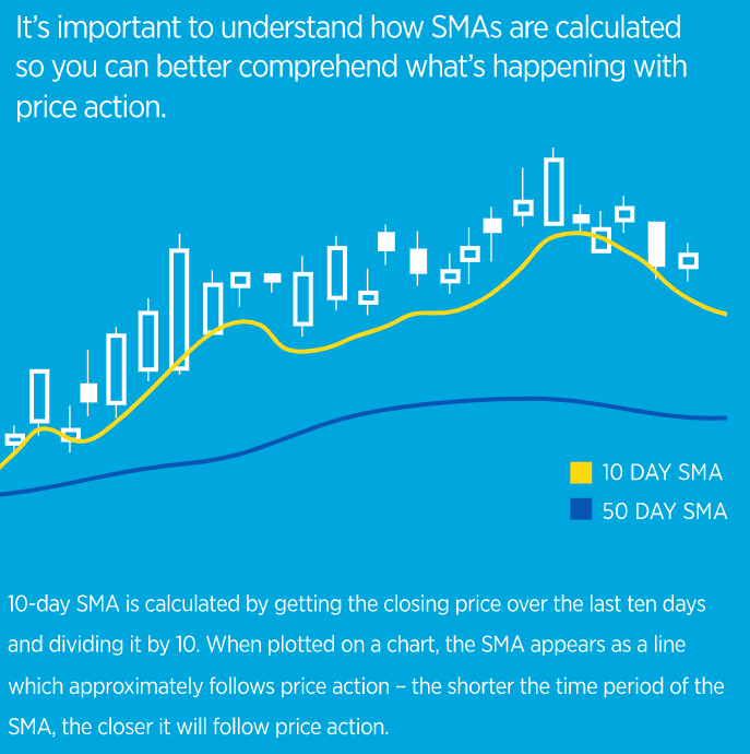 Using SMA Crossover to Develop a Trading Strategy