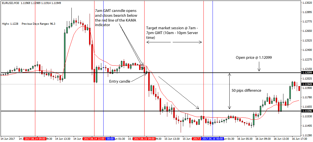 daily forex breakout systems
