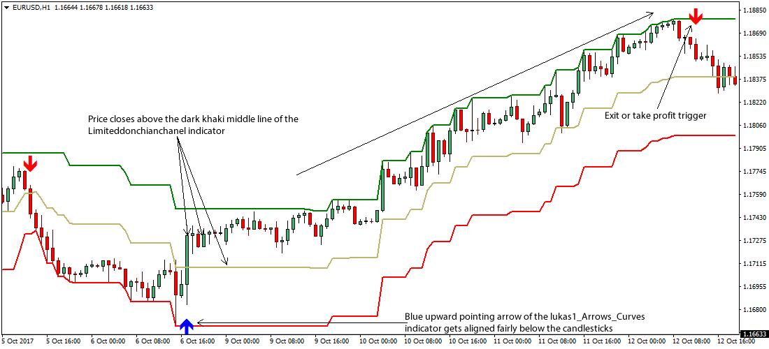 Donchian Channel Breakout Forex Trading Strategy