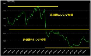 トルコリラ円の10年チャートと為替レンジ