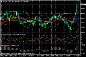 トルコリラ対円の為替レート推移