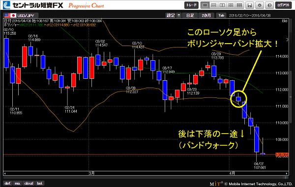 ドル円レートの下落直前