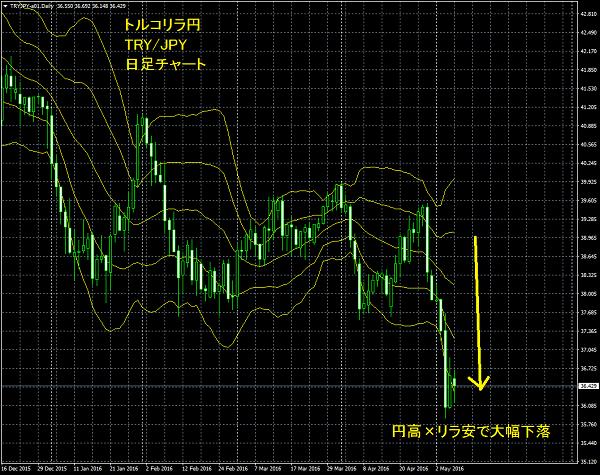 トルコリラ円大幅下落