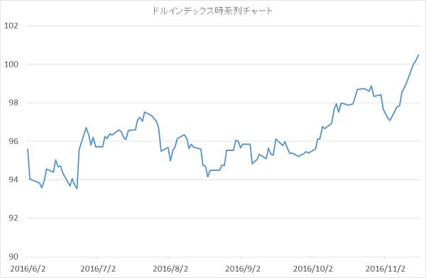 dollar-index-chart