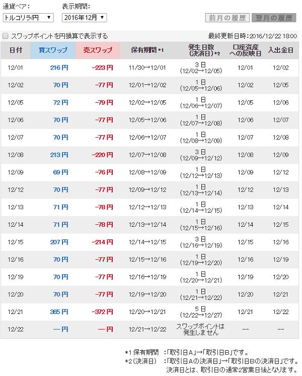 セントラル短資FXのスワップカレンダー