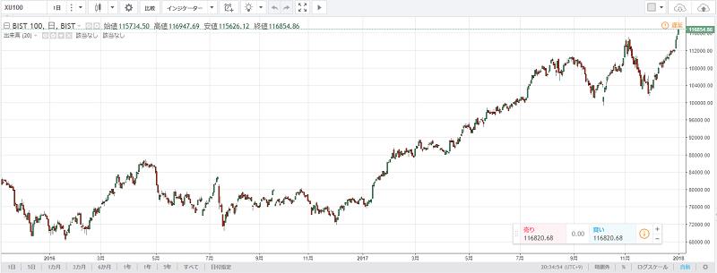 TradingViewのトルコ株指数