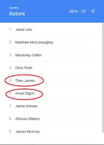 trending actors
