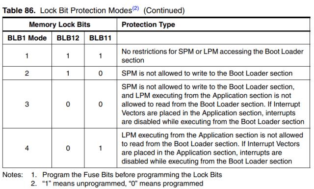 Lock bits for Bootloader area
