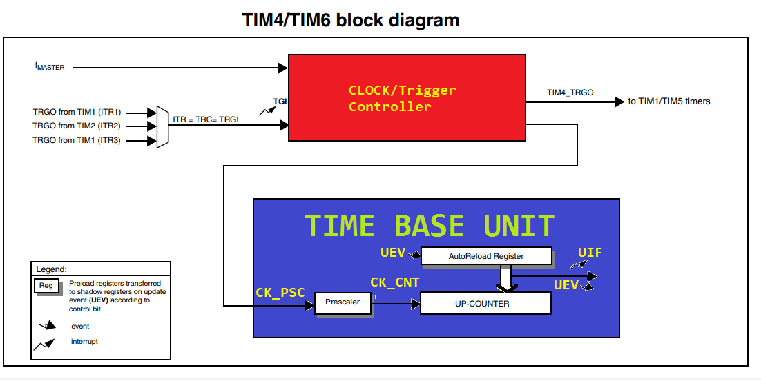 STM8 timer 4 block diagram