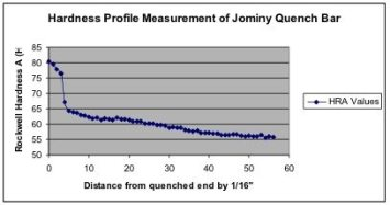 Jominy end quench hardness testing - copyright G2MT Labs