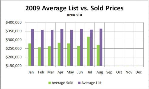 Recent Market Update for Auburn Washington–What's Selling and How Long Is It Taking?