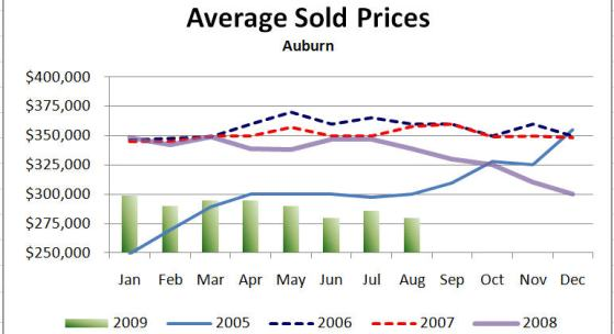 Average Sold Prices