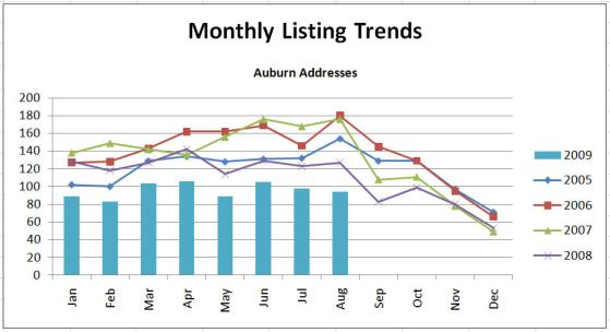 Monthly Listing Trends