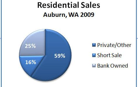 What Sold in Auburn, WA in 2009?