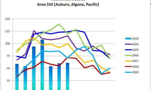 Boring But Invaluable Real Estate Statistics for Auburn WA