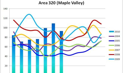 Tedious but Crucial Real Estate Statistics for Maple Valley, WA