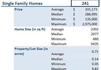 Houses are Affordable in Maple Valley, WA!