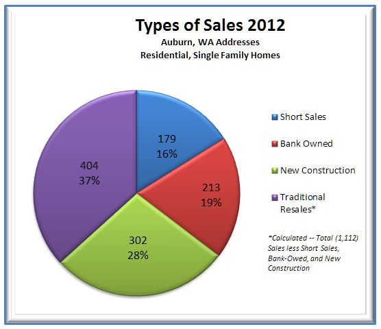Auburn 2012-pice chart closed sales by type