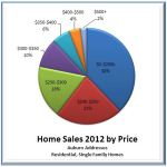2012 Auburn, WA Real Estate Wrap-Up