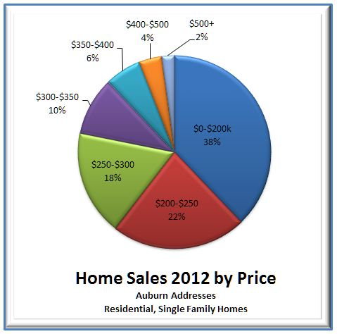 Auburn 2012-pie chart closed sales by price