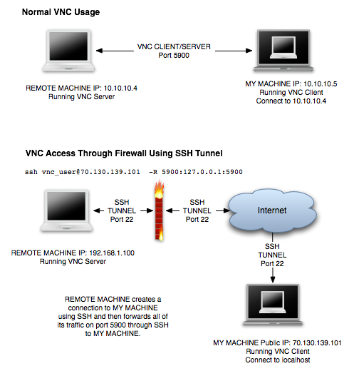 VNC SSH Tunnel